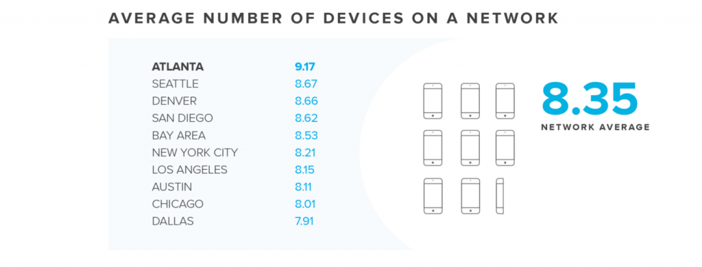 The number of connected devices
