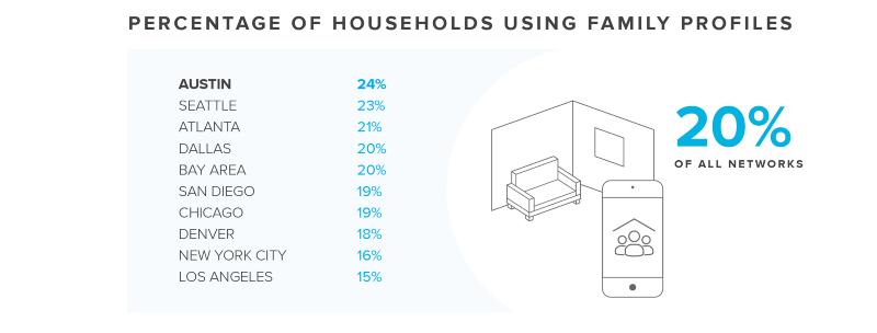Households using family profiles