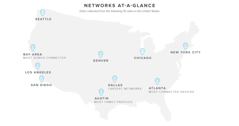 Homes connected across America