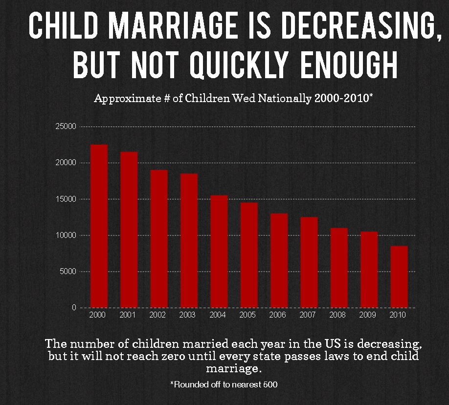 Child marriage in the US