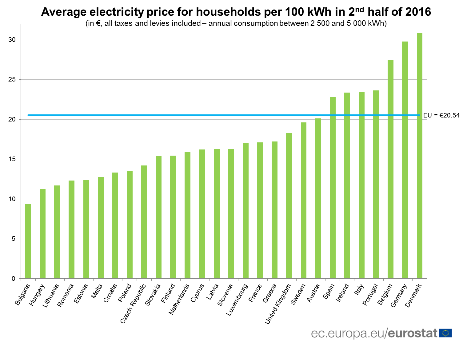 The EU countries with the cheapest electricity and gas | EvoNews