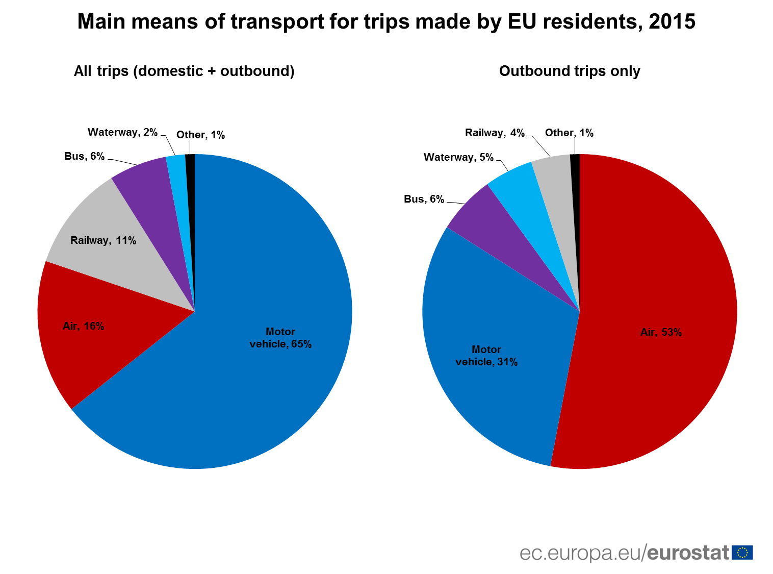 Eurostat: what transport means are preferred by Europeans when they go on vacation