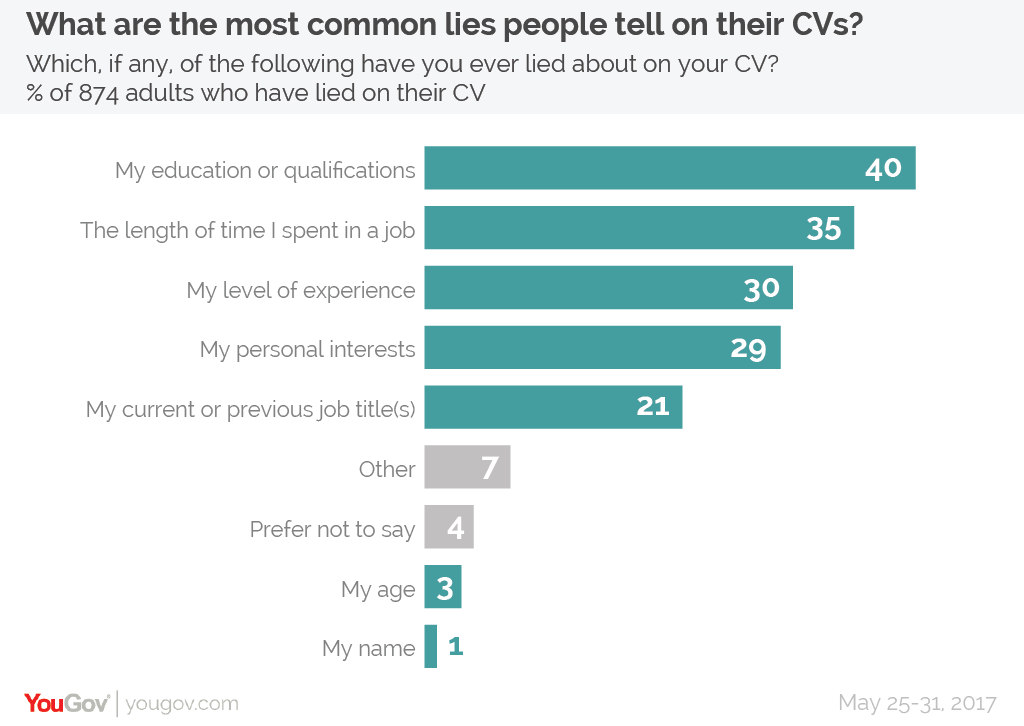 What Brits lie about in their CVs and how employers view their fibs